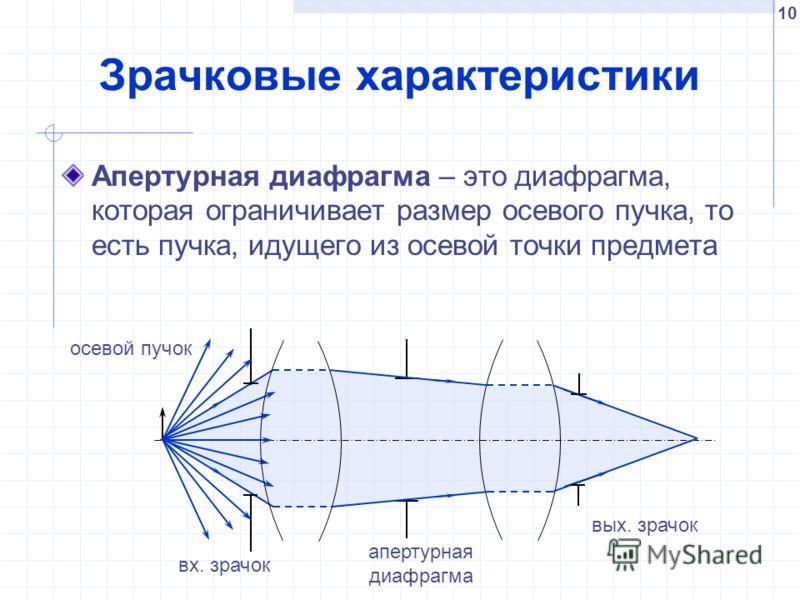 10 Зрачковые характеристики Апертурная диафрагма – это диафрагма, которая ограничивает размер осевого пучка, то есть пучка, идущего из осевой точки предмета вх. зрачок осевой пучок апертурная диафрагма вых. зрачок