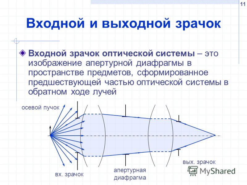 11 Входной и выходной зрачок Входной зрачок оптической системы – это изображение апертурной диафрагмы в пространстве предметов, сформированное предшествующей частью оптической системы в обратном ходе лучей вх. зрачок осевой пучок апертурная диафрагма