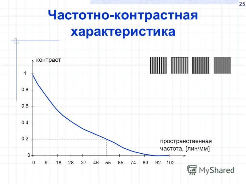 25 Частотно-контрастная характеристика 0 0.2 0.4 0.6 0.8 1 09182837465565748392102 контраст пространственная частота, [лин/мм]