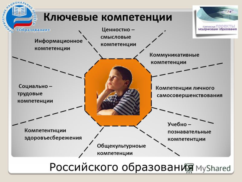Ключевые компетенции Информационное компетенции Ценностно – смысловые компетенции Компетентнции здоровъесбережения Общекультурноые компетенции Учебно – познавательные компетентции Компетенции личного самосовершенствования Коммуникативные компетенции