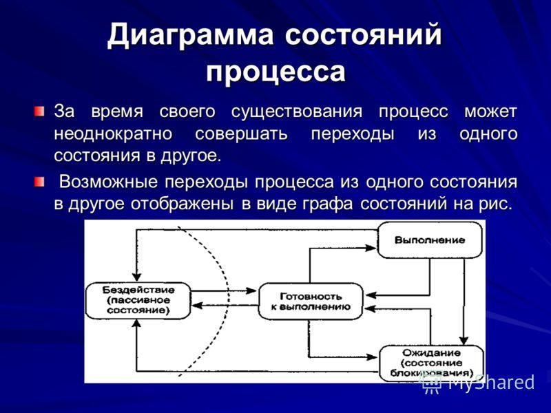 Диаграмма состояний процесса За время своего существования процесс может неоднократно совершать переходы из одного состояния в другое. Возможные переходы процесса из одного состояния в другое отображены в виде графа состояний на рис. Возможные перехо
