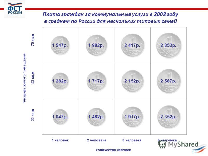 1 человек 2 человека 3 человека 4 человека количество человек 36 кв.м 52 кв.м 70 кв.м площадь жилого помещения Плата граждан за коммунальные услуги в 2008 году в среднем по России для нескольких типовых семей 13