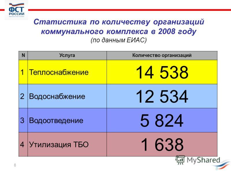 8 Статистика по количеству организаций коммунального комплекса в 2008 году (по данным ЕИАС) NУслугаКоличество организаций 1Теплоснабжение 14 538 2Водоснабжение 12 534 3Водоотведение 5 8245 824 4Утилизация ТБО 1 638 8