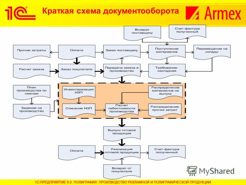 Краткая схема документооборота