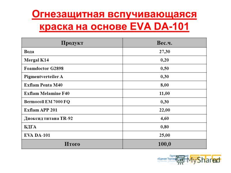 14 Огнезащитная вспучивающаяся краска на основе EVA DA-101 ПродуктВес.ч. Вода27,30 Mergal K140,20 Foamdoctor G28980,50 Pigmentverteiler A0,30 Exflam Penta M408,00 Exflam Melamine F4011,00 Bermocoll EM 7000 FQ 0,30 Exflam APP 20122,00 Диоксид титана T