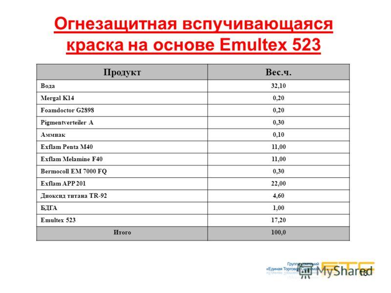 16 Огнезащитная вспучивающаяся краска на основе Emultex 523 ПродуктВес.ч. Вода32,10 Mergal K140,20 Foamdoctor G28980,20 Pigmentverteiler A0,30 Аммиак0,10 Exflam Penta M4011,00 Exflam Melamine F4011,00 Bermocoll EM 7000 FQ0,30 Exflam APP 20122,00 Диок