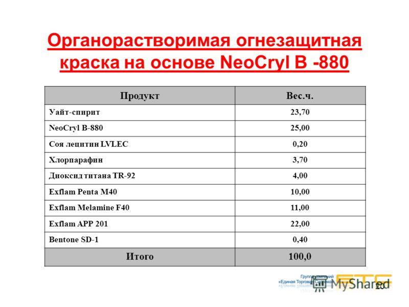 20 Органорастворимая огнезащитная краска на основе NeoCryl B -880 ПродуктВес.ч. Уайт-спирит23,70 NeoCryl B-88025,00 Соя лецитин LVLEC0,20 Хлорпарафин3,70 Диоксид титана TR-924,00 Exflam Penta M4010,00 Exflam Melamine F4011,00 Exflam APP 20122,00 Bent