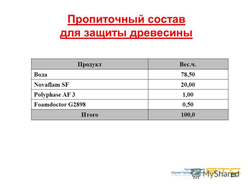 25 Пропиточный состав для защиты древесины ПродуктВес.ч. Вода78,50 Novaflam SF20,00 Polyphase AF 31,00 Foamdoctor G28980,50 Итого100,0