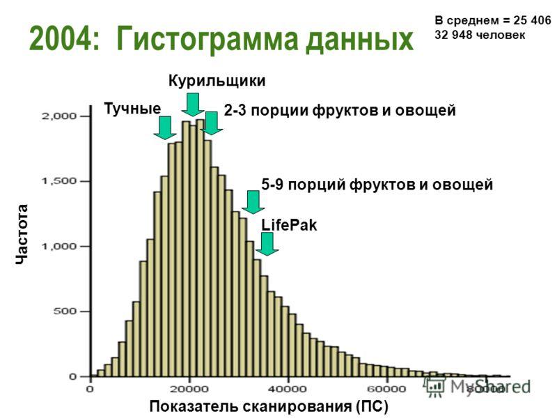 2004: Гистограмма данных В среднем = 25 406 32 948 человек Показатель сканирования (ПС) Частота LifePak 5-9 порций фруктов и овощей 2-3 порции фруктов и овощей Курильщики Тучные