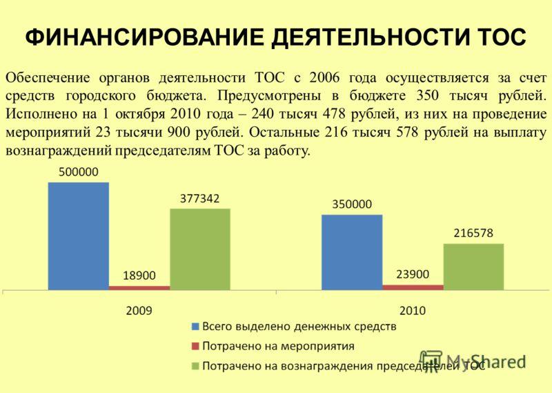 Обеспечение органов деятельности ТОС с 2006 года осуществляется за счет средств городского бюджета. Предусмотрены в бюджете 350 тысяч рублей. Исполнено на 1 октября 2010 года – 240 тысяч 478 рублей, из них на проведение мероприятий 23 тысячи 900 рубл