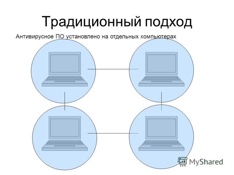 Традиционный подход Антивирусное ПО установлено на отдельных компьютерах