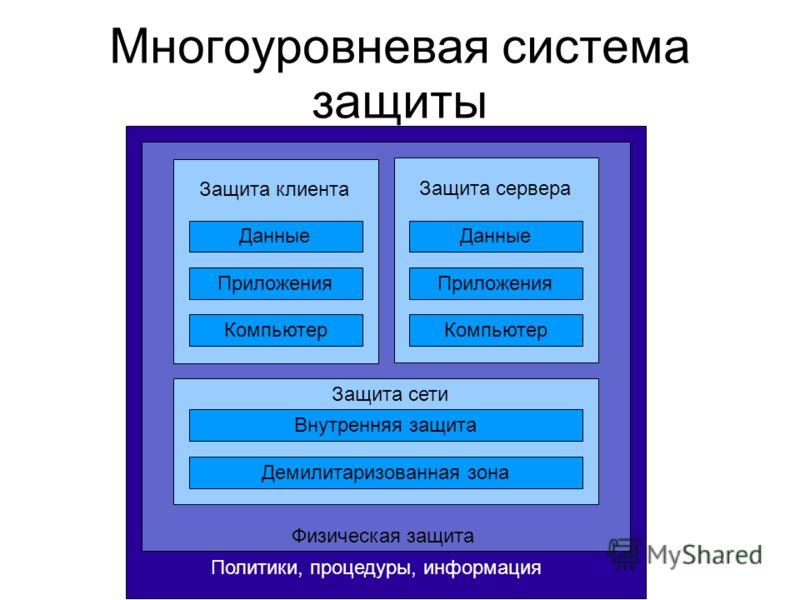 Многоуровневая система защиты Защита сервера Защита клиента Данные Приложения Компьютер Данные Приложения Компьютер Защита сети Внутренняя защита Демилитаризованная зона Физическая защита Политики, процедуры, информация