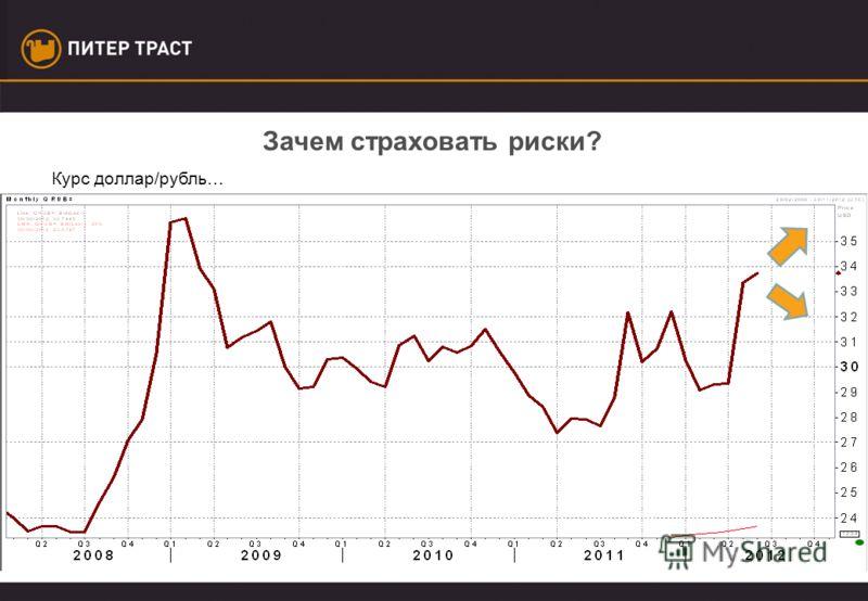 Курс доллар/рубль…