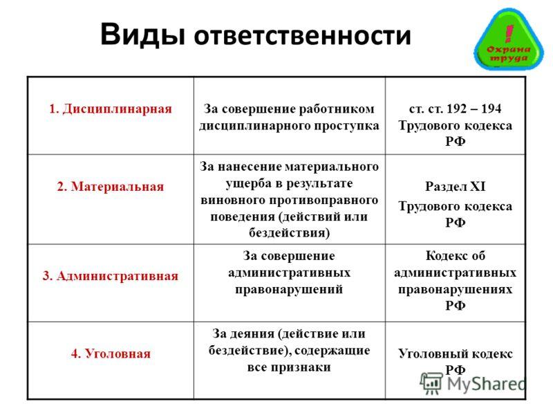 Различия и отличия дисциплинарной ответственности работника и работодателя абсолютной