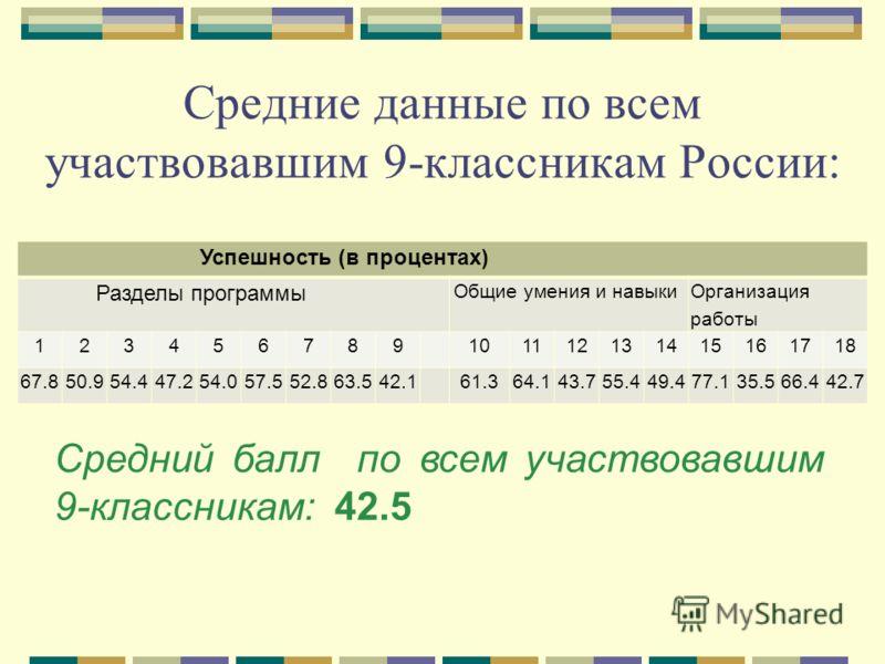 Средние данные по всем участвовавшим 9-классникам России: Успешность (в процентах) Разделы программы Общие умения и навыки Организация работы 123456789101112131415161718 67.850.954.447.254.057.552.863.542.161.364.143.755.449.477.135.566.442.7 Средний