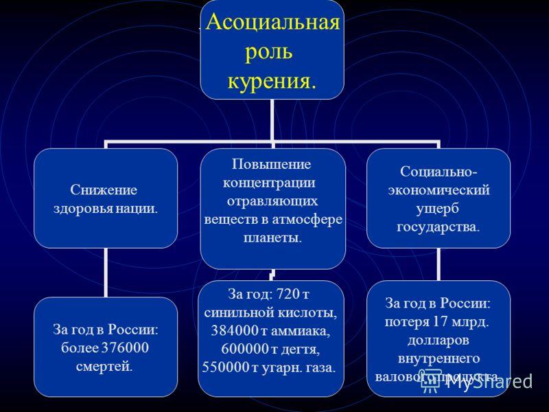 . Асоциальная роль курения. Снижение здоровья нации. За год в России: более 376000 смертей. Повышение концентрации отравляющих веществ в атмосфере планеты. За год: 720 т синильной кислоты, 384000 т аммиака, 600000 т дегтя, 550000 т угарн. газа. Социа
