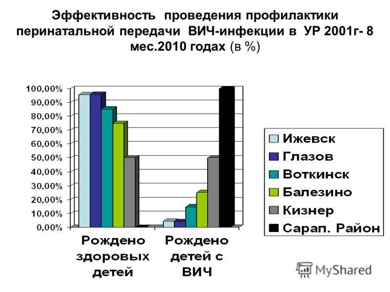 Эффективность проведения профилактики перинатальной передачи ВИЧ-инфекции в УР 2001г- 8 мес.2010 годах (в %)