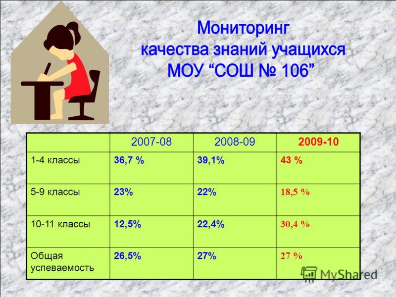 2007-082008-092009-10 1-4 классы36,7 %39,1%43 % 5-9 классы23%22% 18,5 % 10-11 классы12,5%22,4% 30,4 % Общая успеваемость 26,5%27%