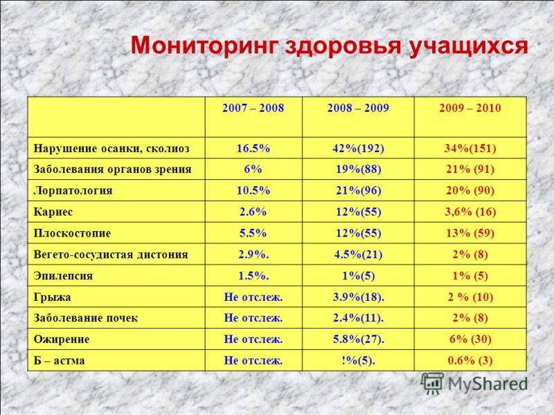 Мониторинг здоровья учащихся 2007 – 20082008 – 20092009 – 2010 Нарушение осанки, сколиоз16.5%42%(192)34%(151) Заболевания органов зрения6%19%(88)21% (91) Лорпатология10.5%21%(96)20% (90) Кариес2.6%12%(55)3,6% (16) Плоскостопие5.5%12%(55)13% (59) Веге