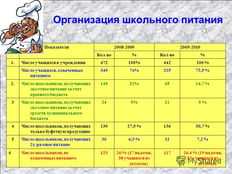 Организация школьного питания Показатели2008-20092009-2010 Кол-во% % 1.Число учащихся в учреждении472100%442100 % Число учащихся, охваченных питанием 34974%32573,5 % 2.Число школьников, получающих льготное питание за счет краевого бюджета 14932%6514,