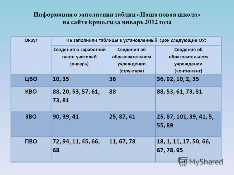 Информация о заполнении таблиц «Наша новая школа» на сайте kpmo.ru за январь 2012 года