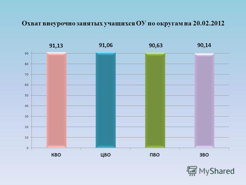 Охват внеурочно занятых учащихся ОУ по округам на 20.02.2012