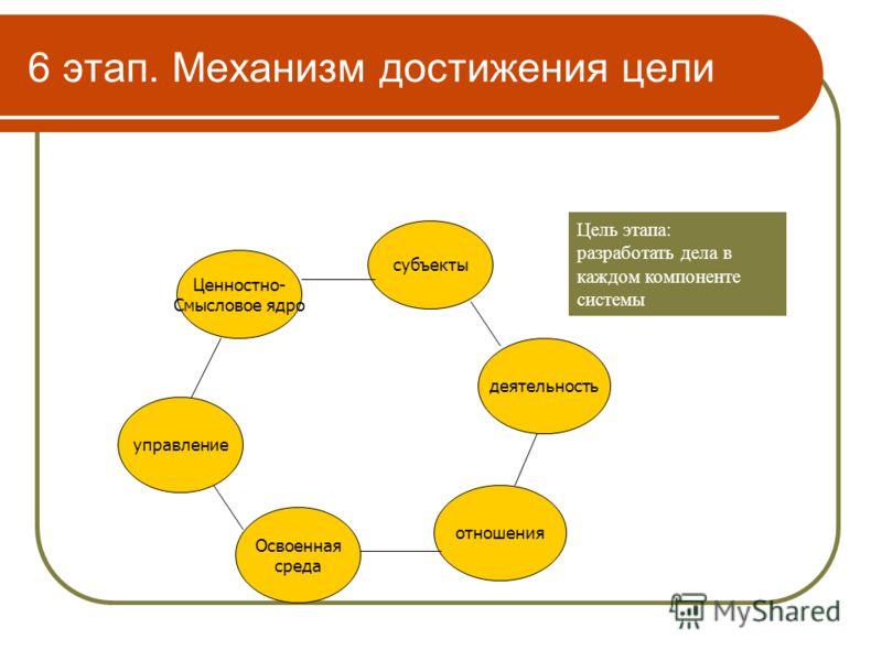 6 этап. Механизм достижения цели Ценностно- Смысловое ядро субъекты деятельность отношения Освоенная среда управление Цель этапа: разработать дела в каждом компоненте системы