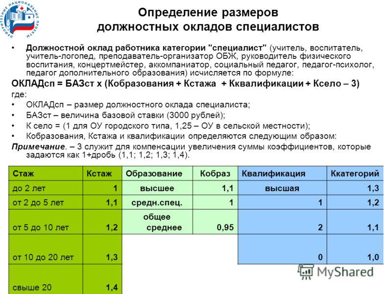 Определение размеров должностных окладов специалистов Должностной оклад работника категории