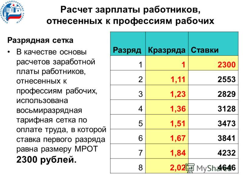 Расчет зарплаты работников, отнесенных к профессиям рабочих Разрядная сетка В качестве основы расчетов заработной платы работников, отнесенных к профессиям рабочих, использована восьмиразрядная тарифная сетка по оплате труда, в которой ставка первого