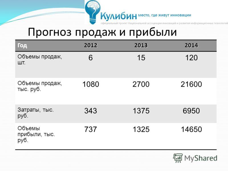Прогноз продаж и прибыли Год201220132014 Объемы продаж, шт. 615120 Объемы продаж, тыс. руб. 1080270021600 Затраты, тыс. руб. 34313756950 Объемы прибыли, тыс. руб. 737132514650