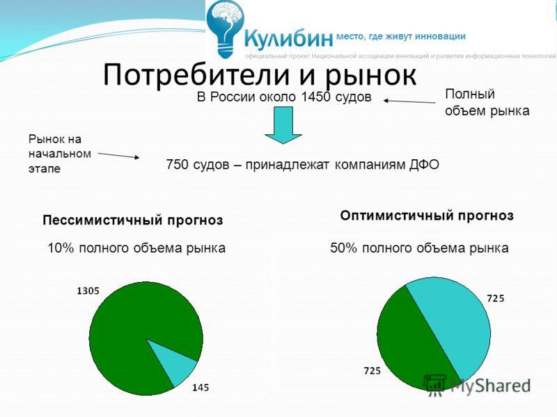 Потребители и рынок В России около 1450 судов 750 судов – принадлежат компаниям ДФО Оптимистичный прогноз Пессимистичный прогноз Рынок на начальном этапе Полный объем рынка 10% полного объема рынка50% полного объема рынка