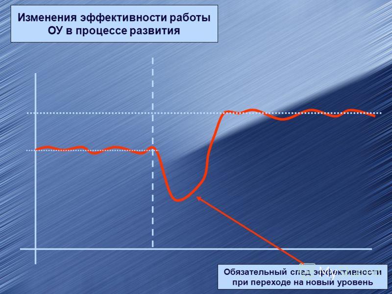 Изменения эффективности работы ОУ в процессе развития Обязательный спад эффективности при переходе на новый уровень