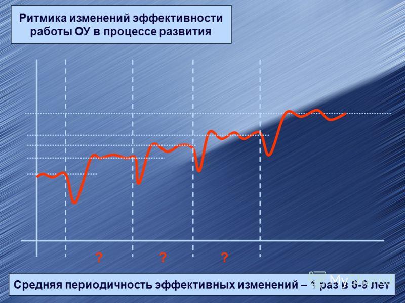 Ритмика изменений эффективности работы ОУ в процессе развития ??? Средняя периодичность эффективных изменений – 1 раз в 6-9 лет