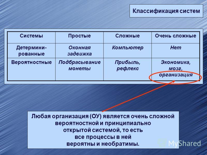 Классификация систем СистемыПростыеСложныеОчень сложные Детермини- рованные Оконная задвижка КомпьютерНет ВероятностныеПодбрасывание монеты Прибыль, рефлекс Экономика, мозг, организация Любая организация (ОУ) является очень сложной вероятностной и пр