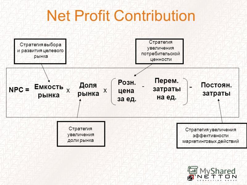 Net Profit Contribution Стратегия выбора и развития целевого рынка Стратегия увеличения доли рынка Стратегия увеличения потребительской ценности Стратегия увеличения эффективности маркетинговых действий NPC = Емкость рынка x Доля рынка x Розн. цена з