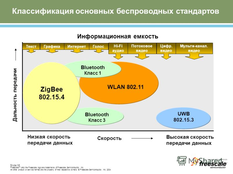 Slide 16 Freescale and the Freescale logo are trademarks of Freescale Semiconductor, Inc. All other product or service names are the property of their respective owners. © Freescale Semiconductor, Inc. 2004 Классификация основных беспроводных стандар