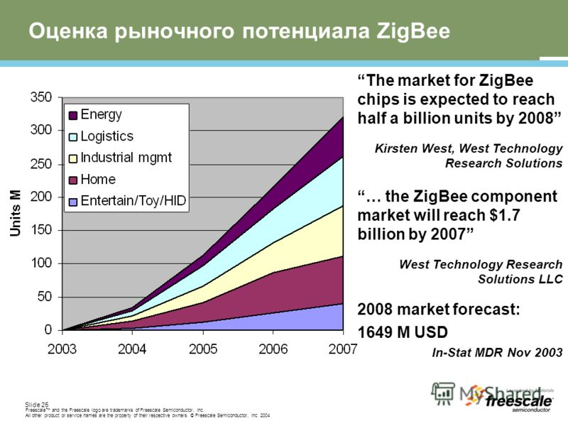 Slide 25 Freescale and the Freescale logo are trademarks of Freescale Semiconductor, Inc. All other product or service names are the property of their respective owners. © Freescale Semiconductor, Inc. 2004 Оценка рыночного потенциала ZigBee The mark
