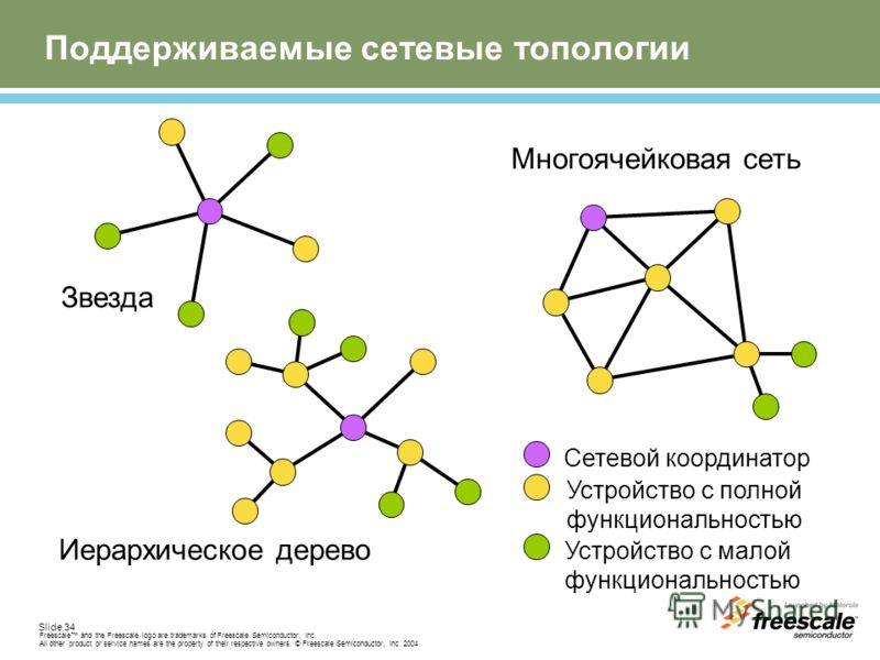 Slide 34 Freescale and the Freescale logo are trademarks of Freescale Semiconductor, Inc. All other product or service names are the property of their respective owners. © Freescale Semiconductor, Inc. 2004 Topology Models Сетевой координатор Устройс