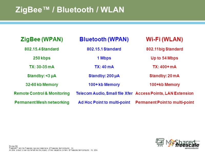 Slide 39 Freescale and the Freescale logo are trademarks of Freescale Semiconductor, Inc. All other product or service names are the property of their respective owners. © Freescale Semiconductor, Inc. 2004 ZigBee / Bluetooth / WLAN ZigBee (WPAN) 802