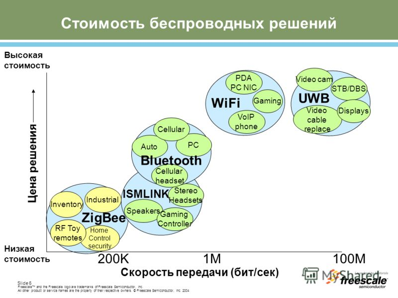 Slide 6 Freescale and the Freescale logo are trademarks of Freescale Semiconductor, Inc. All other product or service names are the property of their respective owners. © Freescale Semiconductor, Inc. 2004 Скорость передачи (бит/сек) 200K 1M100M Home