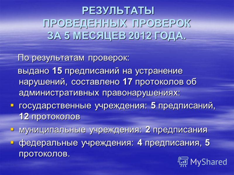 РЕЗУЛЬТАТЫ ПРОВЕДЕННЫХ ПРОВЕРОК ЗА 5 МЕСЯЦЕВ 2012 ГОДА. РЕЗУЛЬТАТЫ ПРОВЕДЕННЫХ ПРОВЕРОК ЗА 5 МЕСЯЦЕВ 2012 ГОДА. По результатам проверок: По результатам проверок: выдано 15 предписаний на устранение нарушений, составлено 17 протоколов об административ