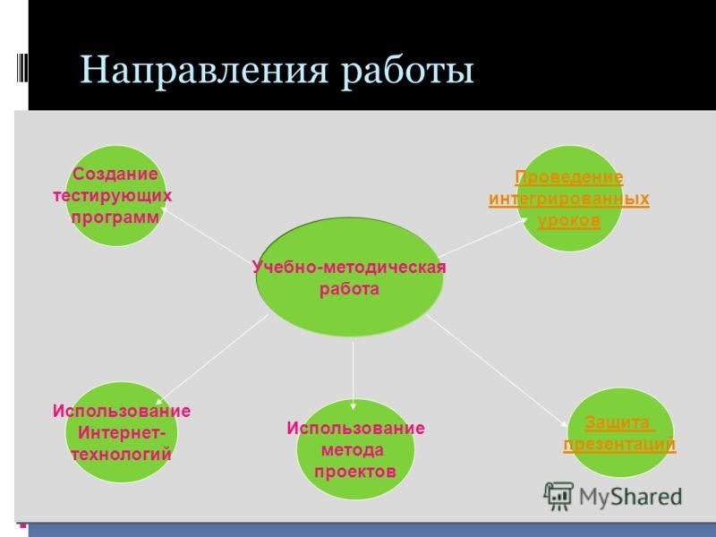 Направления работы Учебно-методическая работа Проведение интегрированных уроков Создание тестирующих программ Использование метода проектов Защита презентаций Использование Интернет- технологий