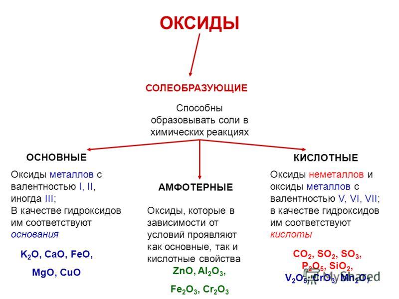 ОКСИДЫ СОЛЕОБРАЗУЮЩИЕ Способны образовывать соли в химических реакциях ОСНОВНЫЕ КИСЛОТНЫЕ АМФОТЕРНЫЕ Оксиды металлов с валентностью I, II, иногда III; В качестве гидроксидов им соответствуют основания Оксиды неметаллов и оксиды металлов с валентность