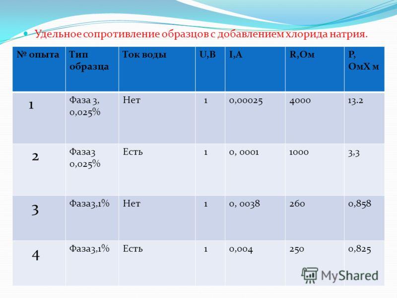 Удельное сопротивление образцов с добавлением хлорида натрия. опытаТип образца Ток водыU,ВI,АR,ОмР, ОмХ м 1 Фаза 3, 0,025% Нет 10,00025400013.2 2 Фаза3 0,025% Есть 10, 000110003,3 3 Фаза3,1%Нет 10, 00382600,858 4 Фаза3,1%Есть 10,0042500,825