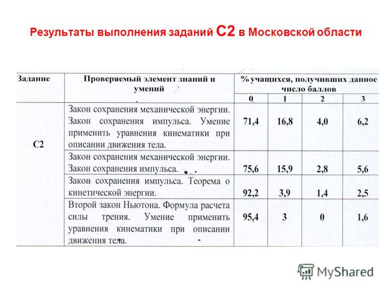 Результаты выполнения заданий С2 в Московской области