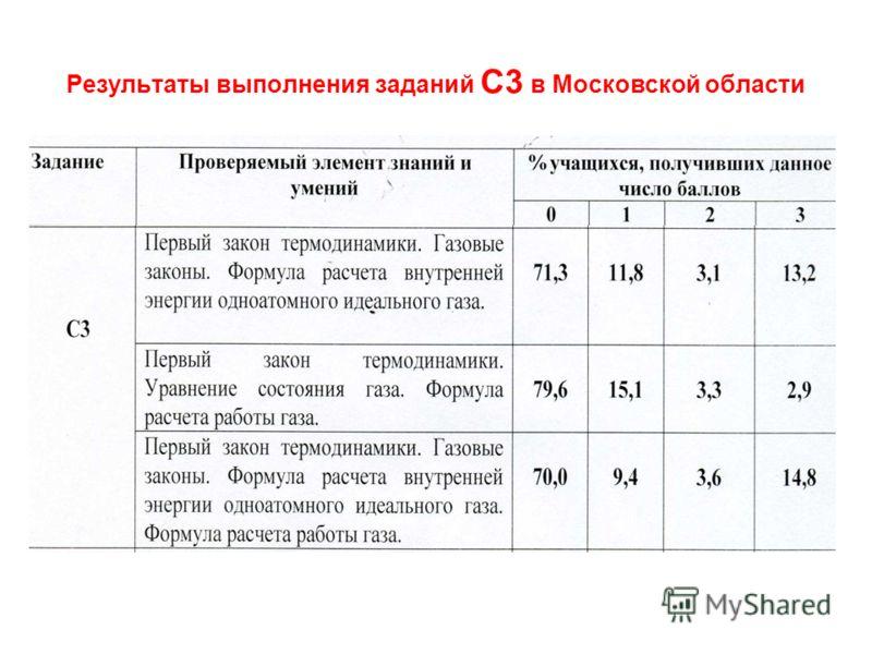 Результаты выполнения заданий С3 в Московской области