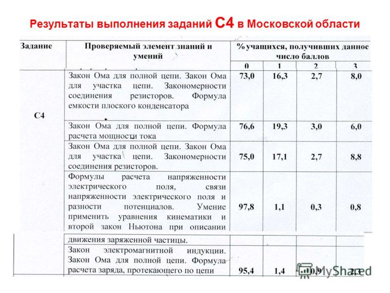 Результаты выполнения заданий С4 в Московской области