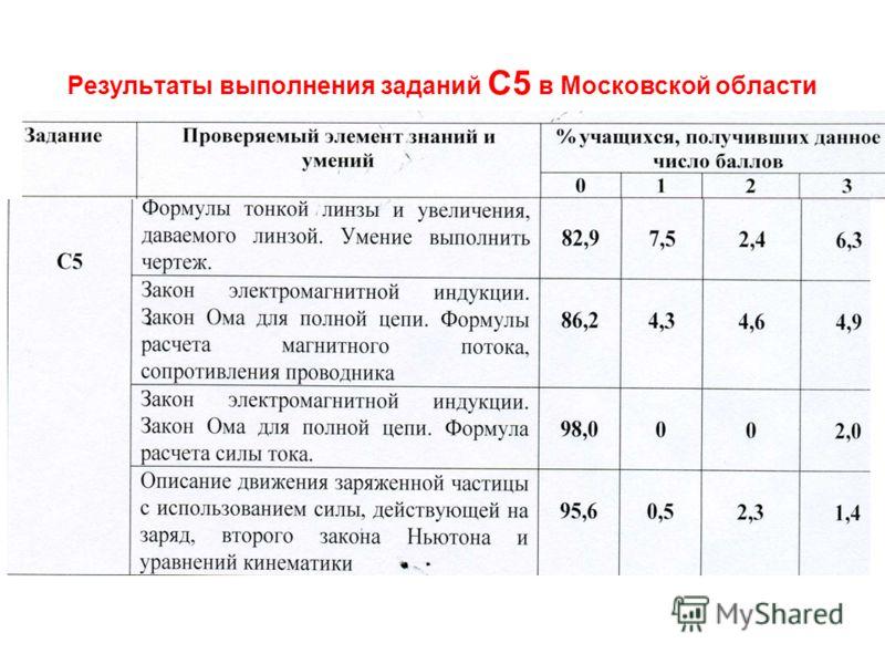 Результаты выполнения заданий С5 в Московской области