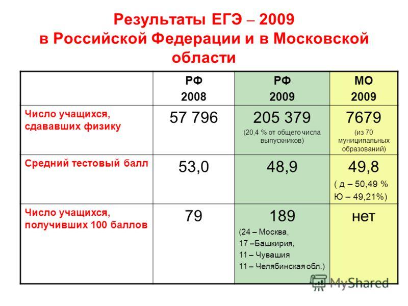 Результаты ЕГЭ – 2009 в Российской Федерации и в Московской области РФ 2008 РФ 2009 МО 2009 Число учащихся, сдававших физику 57 796205 379 (20,4 % от общего числа выпускников) 7679 (из 70 муниципальных образований) Средний тестовый балл 53,048,949,8