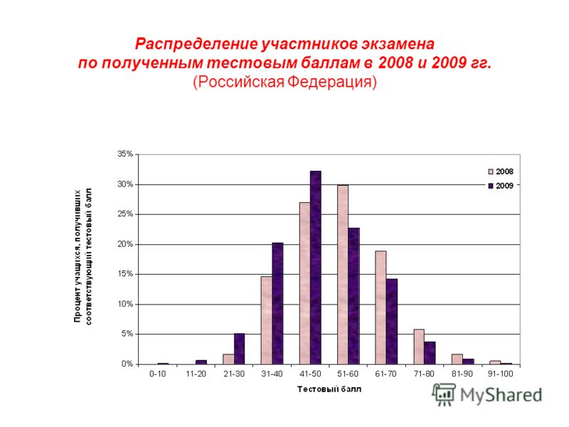Распределение участников экзамена по полученным тестовым баллам в 2008 и 2009 гг. (Российская Федерация)
